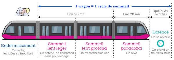 sommeil wagon